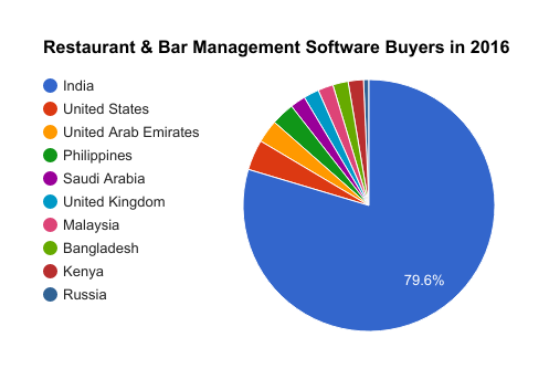Restaurant Bar Management Software Buyers