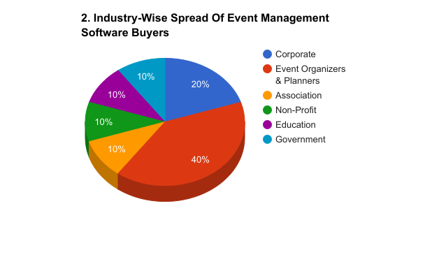 industry wise event management software buyers