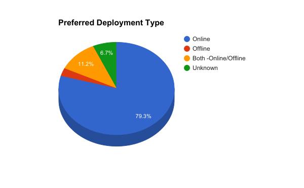 deployment type