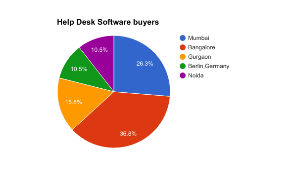 Help desk software buyers