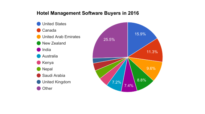 hotel management software buyers in 2017