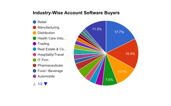 Accounting software buyers industry wise