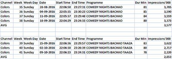Comedy Nights Bachao and Comedy Nights Bachao Taaza Ratings_.jpg