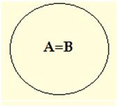 A = B