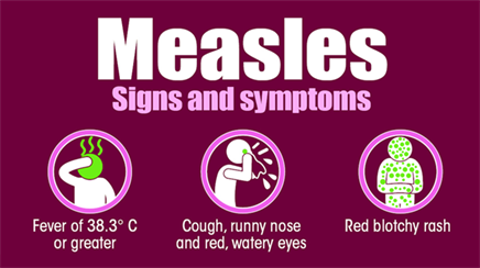 measles - signs & symptoms | diagnosis, treatment & prevention@byjus, Human Body