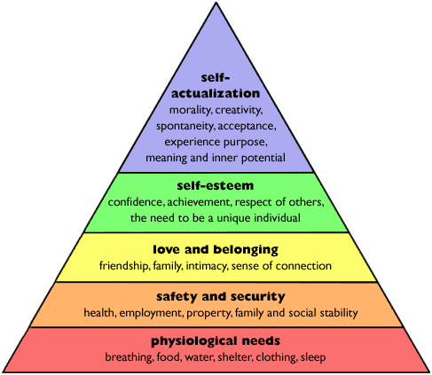 maslow model What hierarchy of needs model is most valid abraham maslow created the original five level hierarchy of needs model, and for many this remains.