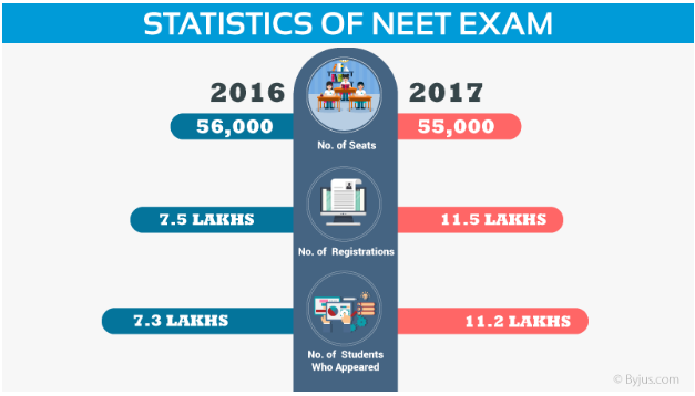 Statistics of NEET Exam