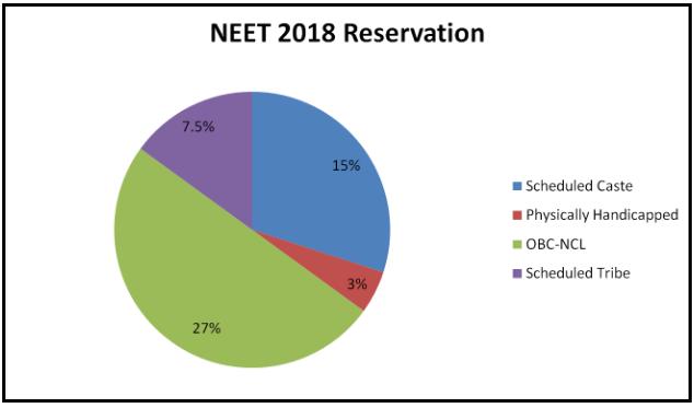 NEET 2018 Reservation