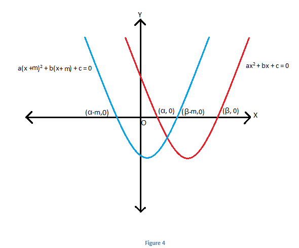 Quadratic Equations - Function Transformation | Graphing Quadratic ...
