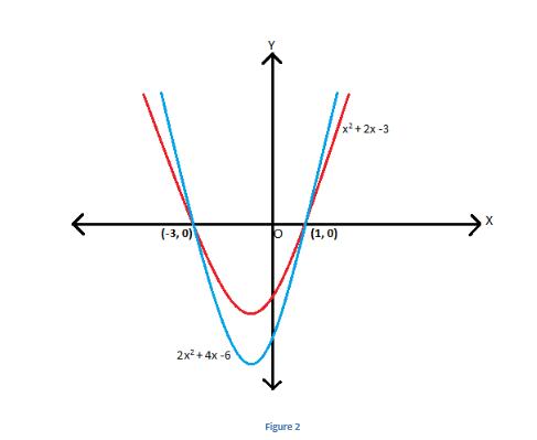 Quadratic Equation - Sum and Product of Roots Cubic, Quadratic ...