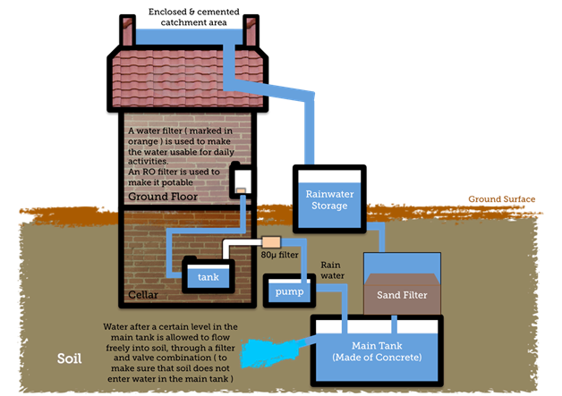 Water harvesting model for school project science