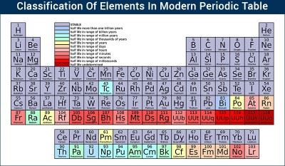 Classification of elements in modern periodic table atomic table classification of elements urtaz Image collections