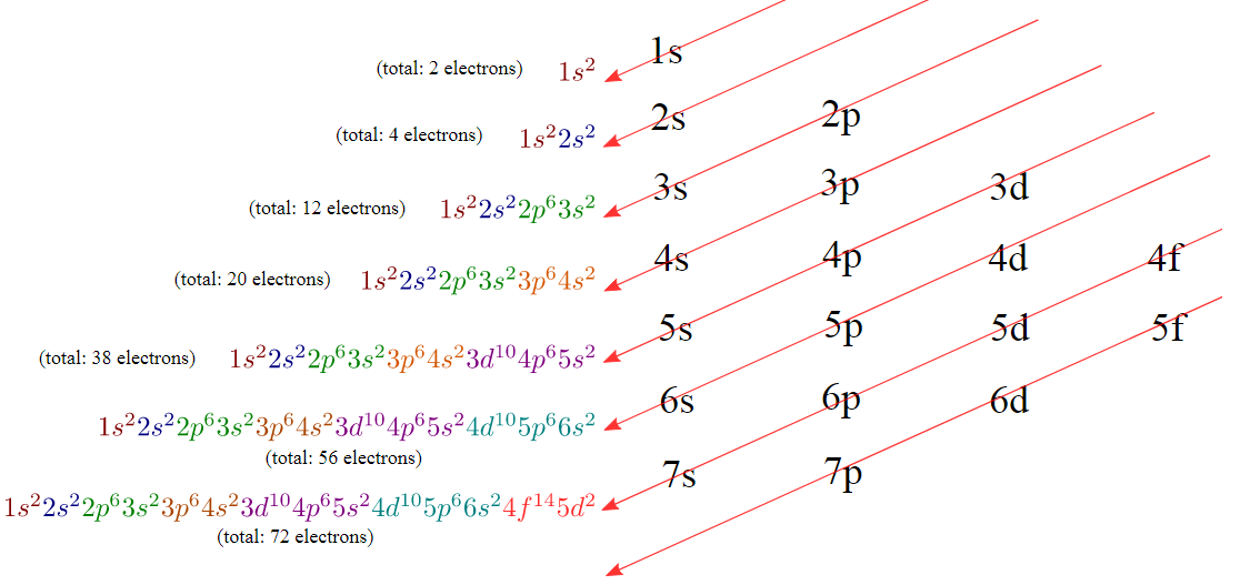 essay on electron configuration Introduction: the electron configuration of an atom is the particular distribution of  electrons among available shells it is described by a notation that.
