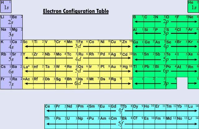 aufbau principle - Periodic Table Aufbau