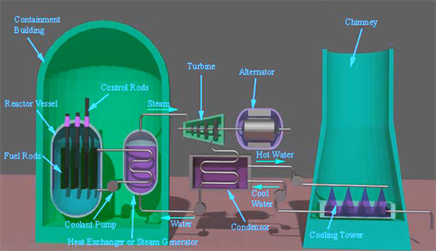risk management of district cooling plant construction essay Project management for power plant project management for power plant construction is set to have functions such as article risk management.