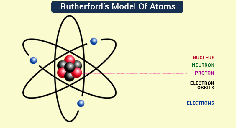 Rutherfords model of atoms ernest rutherford atomic theory atom ccuart Choice Image