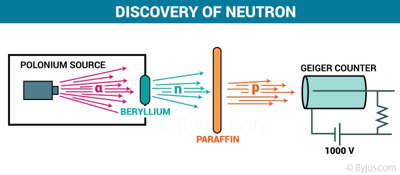 Proton Amp Neutron Discovery Amp History Chemistry Byju S