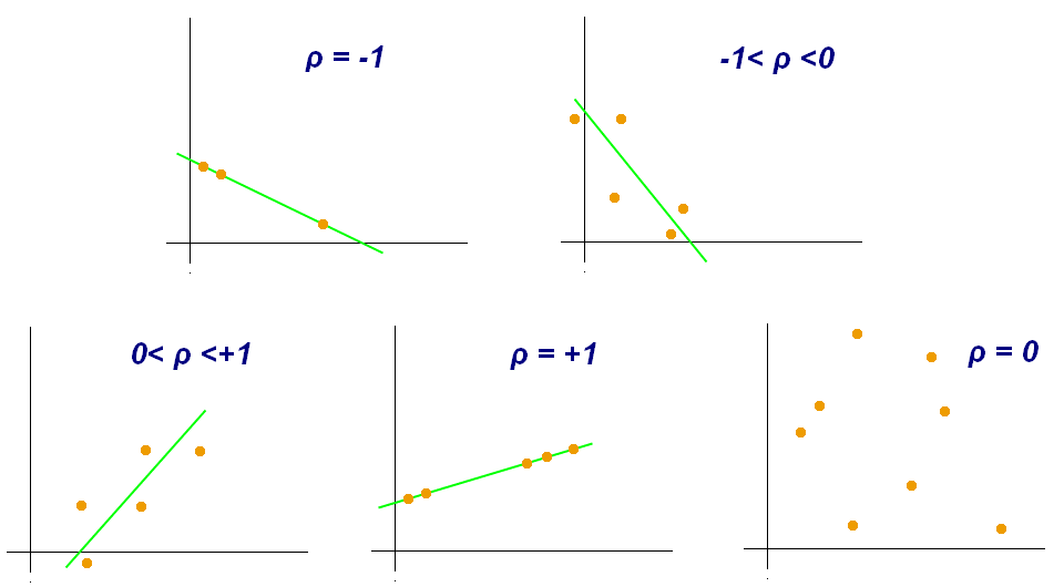 Correlation Coefficient Its Types Formula Derivation Math