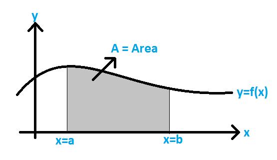 Area under the Curve Formula
