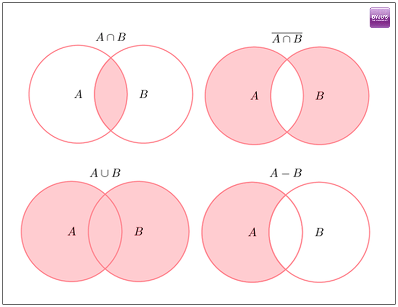 Gmat Quant  Sets And Venn Diagrams