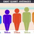 GMAT QUANT AVERAGES