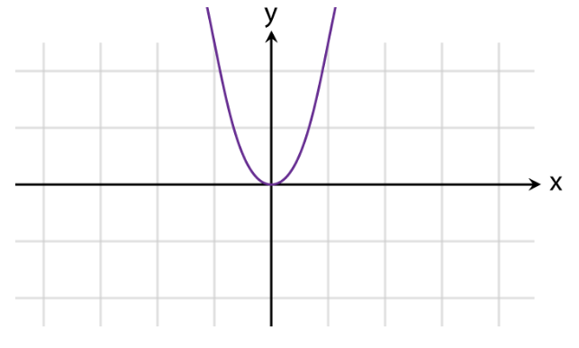 Graphs of Functions Fig 2
