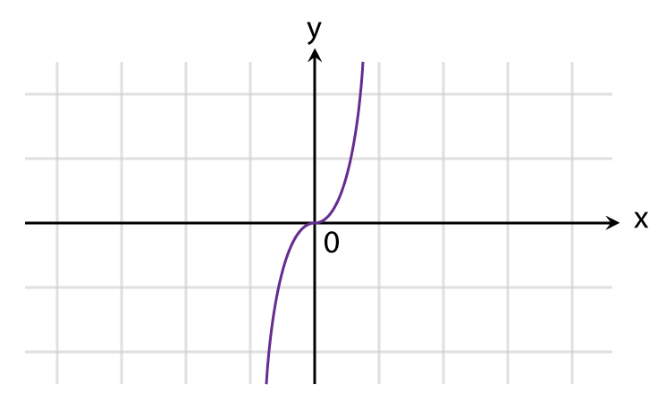 Graphs of Functions Fig 3