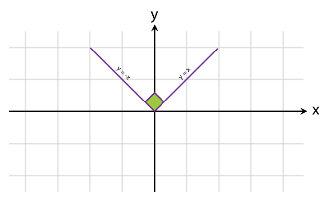 Graphs of Functions Fig 5