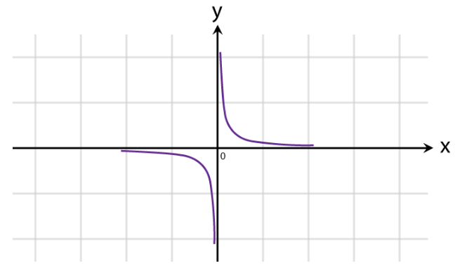 Graphs of Functions Fig 6