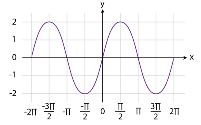 Graphs of Functions Fig 10