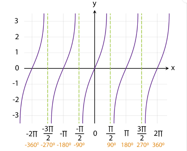 Graphs of Functions Fig 12