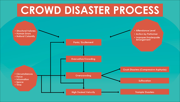 essay on disaster management and preparedness Advertisements: disaster management in india: classification, policies and other details losses due to disasters have shown growing trend in terms of lives and property throughout the world due to urbanization, increasing population and increasing degradation of environment.
