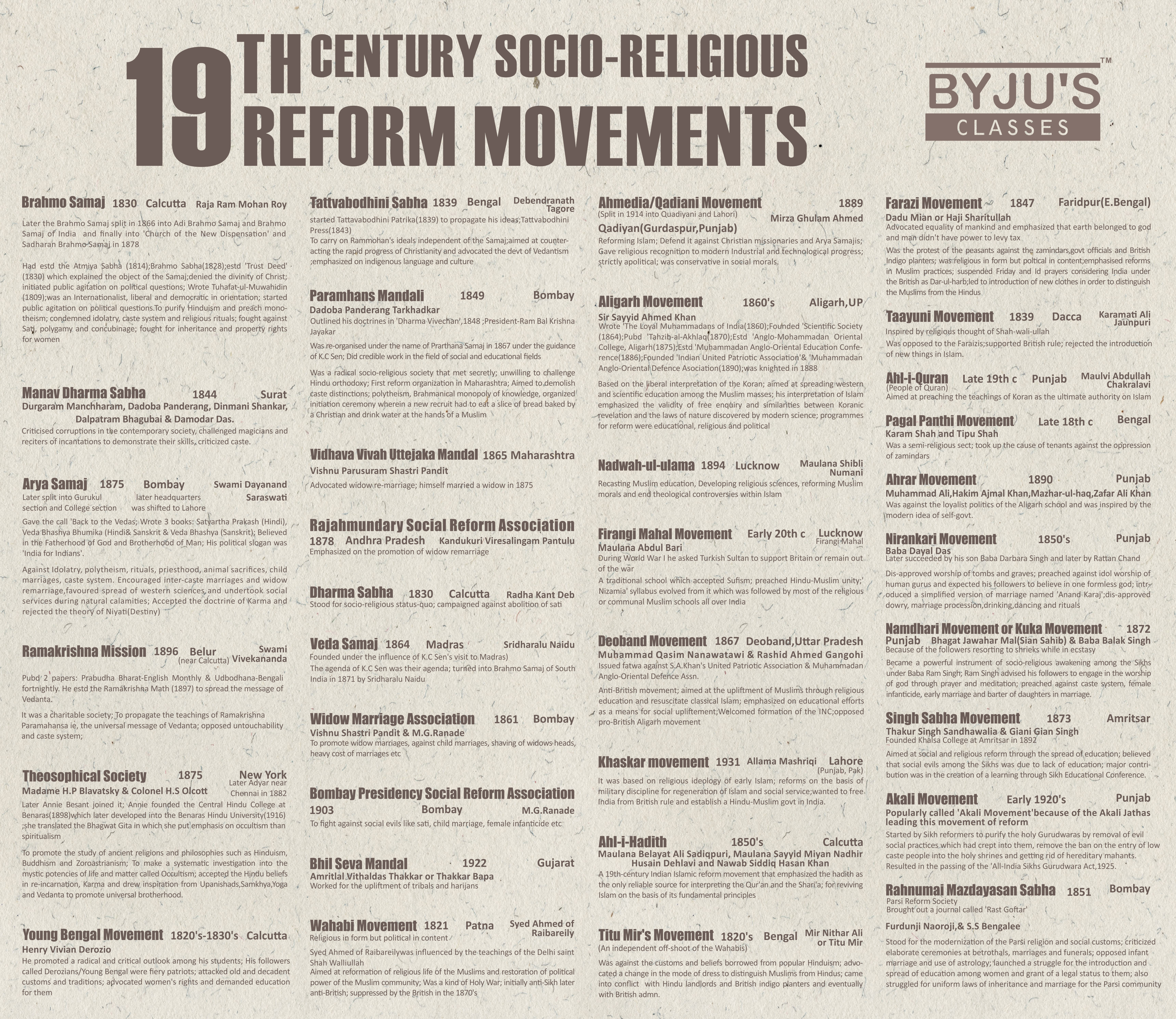 """aligarh movement paper Aligarh movement essay is a close relationship between human actions and the laws of nature,"""" meaning that the laws of human society and the movement of nature."""
