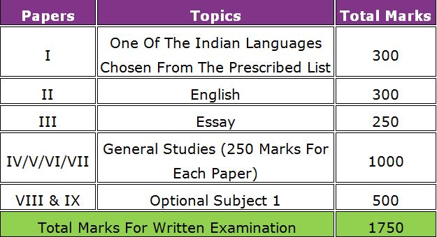 ias essay topics Online ias preparation, upsc materials, essay, general studies, strategy for ias exam.