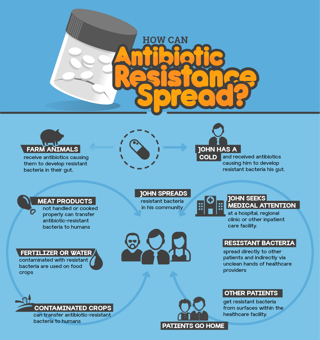 ongoing explosion of antimicrobial resistance upsc current can bacteria lose their resistance capacity