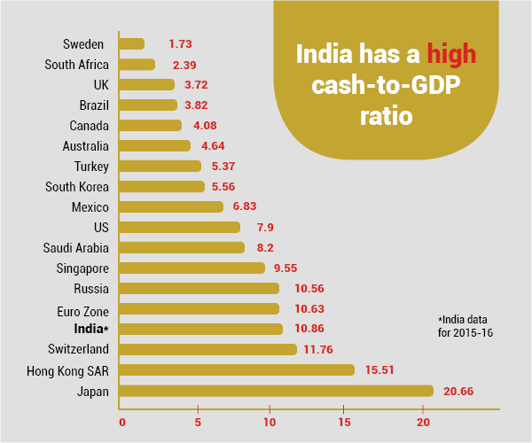 Upsc Exam Demonetisation Of Rs  And  Notes  Byjus