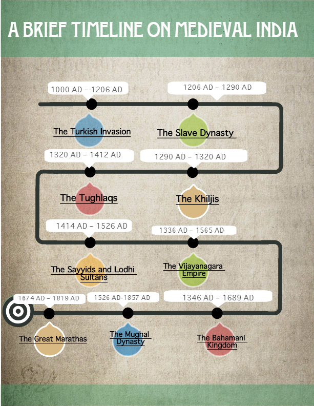timeline history of india The timeline of indian history takes us on the journey of india starting from ancient india that included bangladesh and pakistan, up to free and divided india this timeline of indian history covers every major milestone in the history of india date.