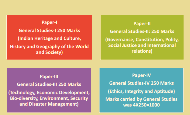 UPSC Mains General Studies Paper I, II, III, and IV Syllabus