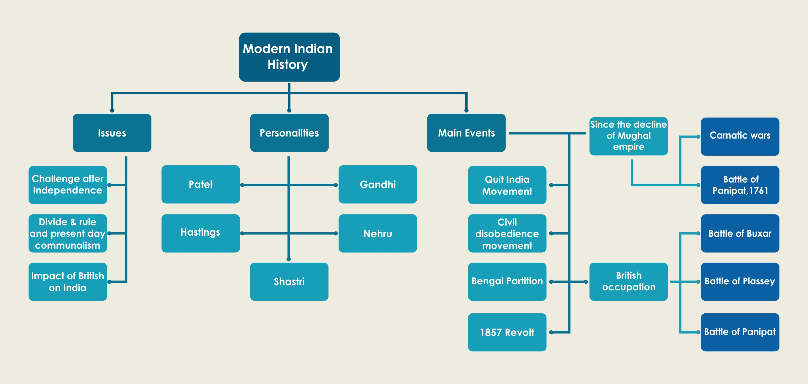 Upsc mains tips to draw diagrams to boost your score byjus nvjuhfo Image collections