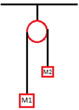 Pulley Problems Amp Constraint Equation Physics Pulley