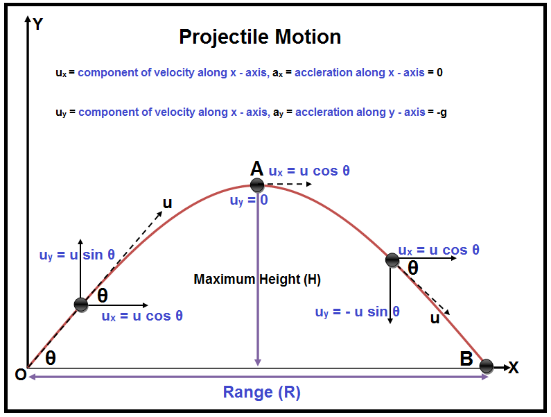 Projectile motion definition formula projectile types what is a projectile motion ccuart Choice Image