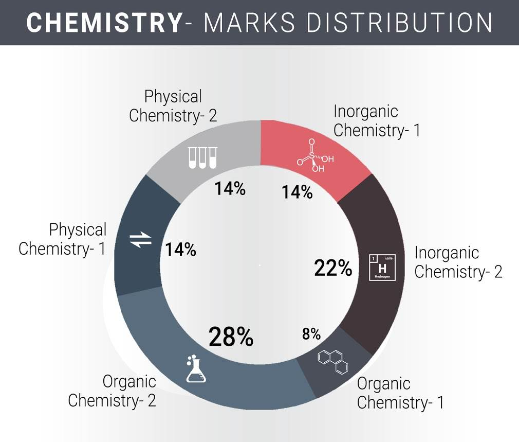 Jee mains exam pattern marks distribution difficulty analysis chemistry malvernweather Gallery
