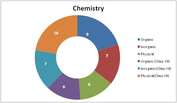 ChemistrySyllabus for NEET 2018