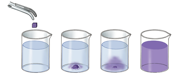 Diffusion of Gases : Important Concepts, Formulas and Examples