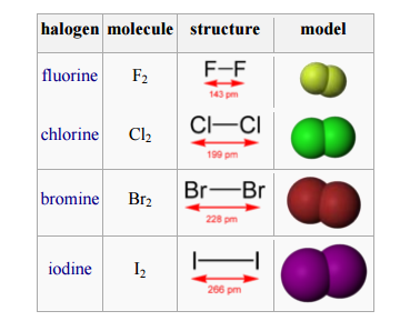 Physical And Chemical Properties Of Fluorine
