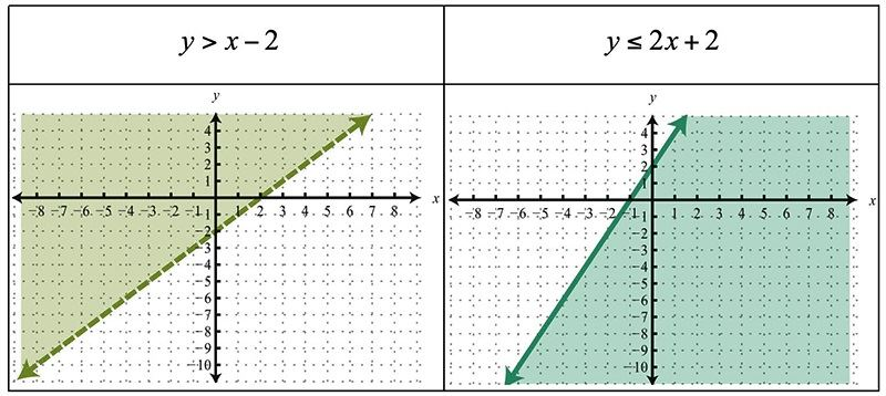 Linear Inequalities In Two Variables   Solving Inequalities