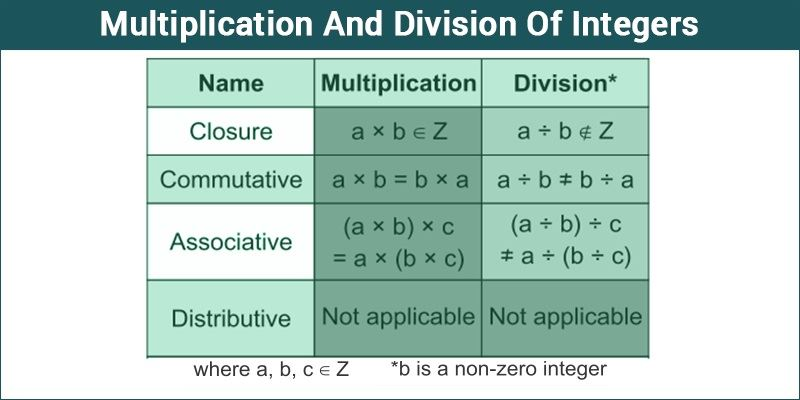 Multiplication And Division Of Integers - Byju's Mathematics