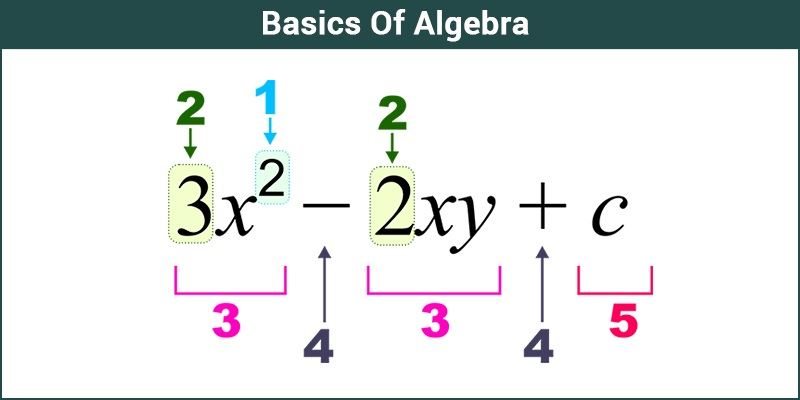 Basics Of Algebra - Algebric Expression, Rules & important ...