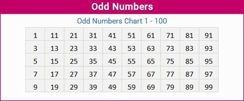 Worksheets Even Numbers List 1-100 odd numbers definition list of consecutive number list