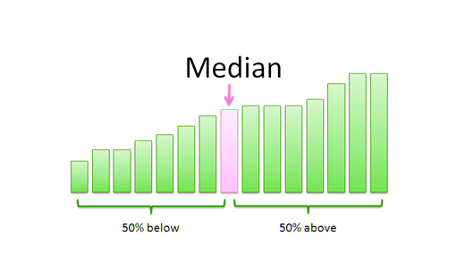 Median on Year 9 Maths